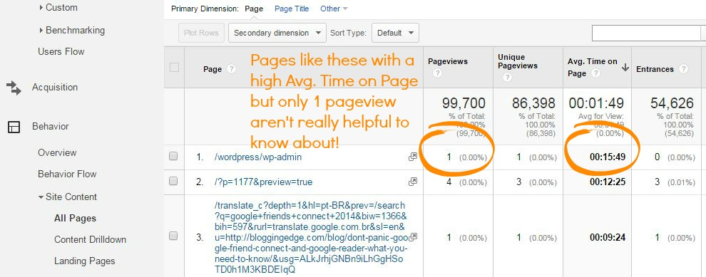 average time on page
